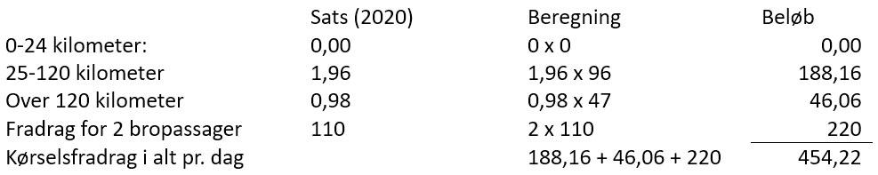Kørselsfradrag inkl. bropassage i 2020