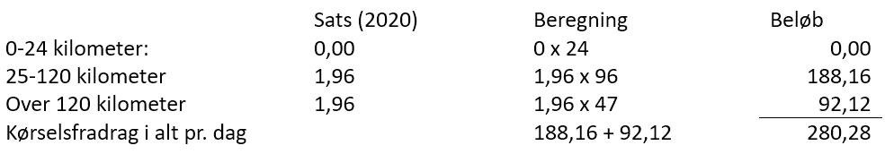 Kørselsfradrag udkantskommuner 2020